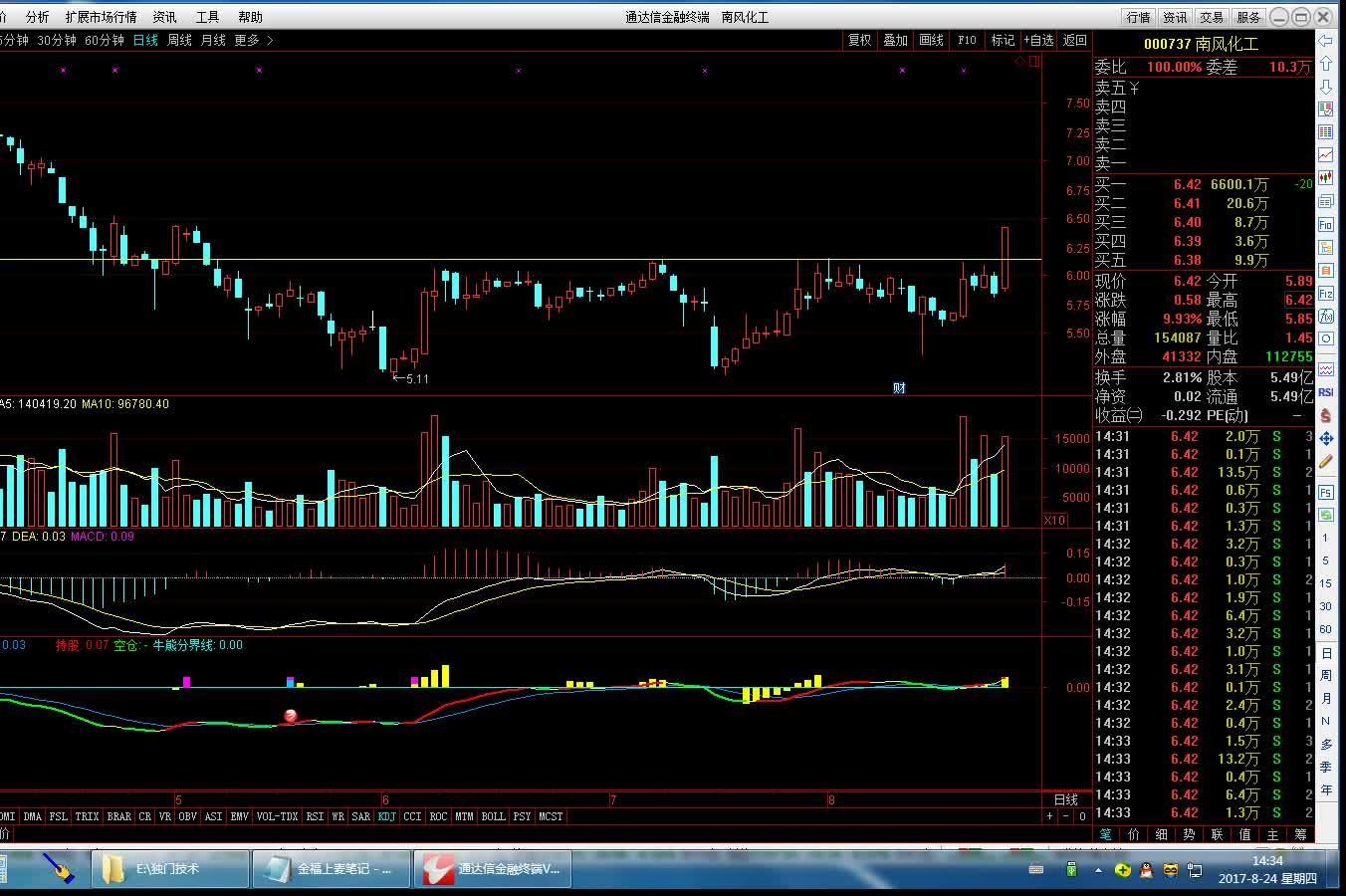 股票什么时候买卖,如何运用成交量把握买卖点?